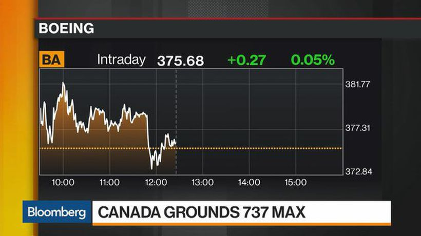 Bloomberg Markets: European Close - Boeing, FAA Under Pressure After Canada Grounds 737 Max