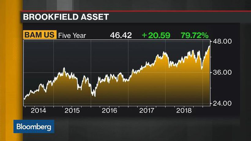 Bloomberg Daybreak: Americas - Billionaire Trio Unites With Brookfield's Purchase of Oaktree