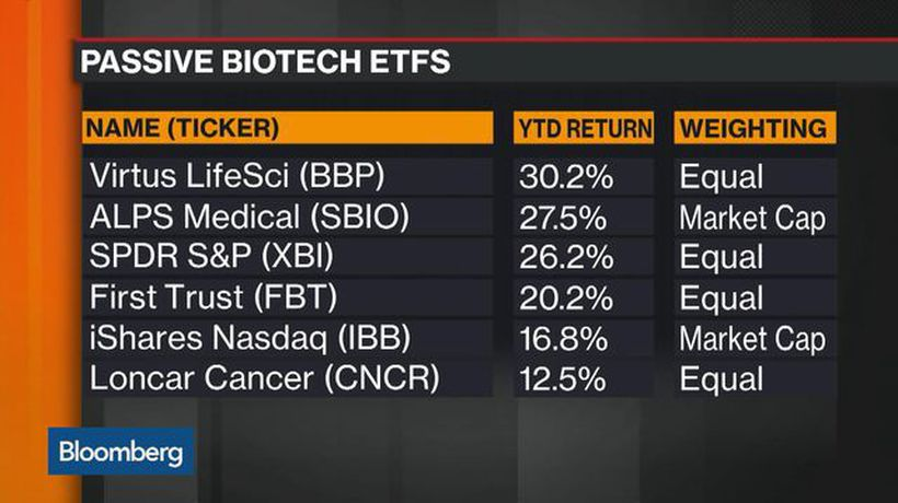 Bloomberg Markets - ETF Market Rides the Wave of a Biotech Boom