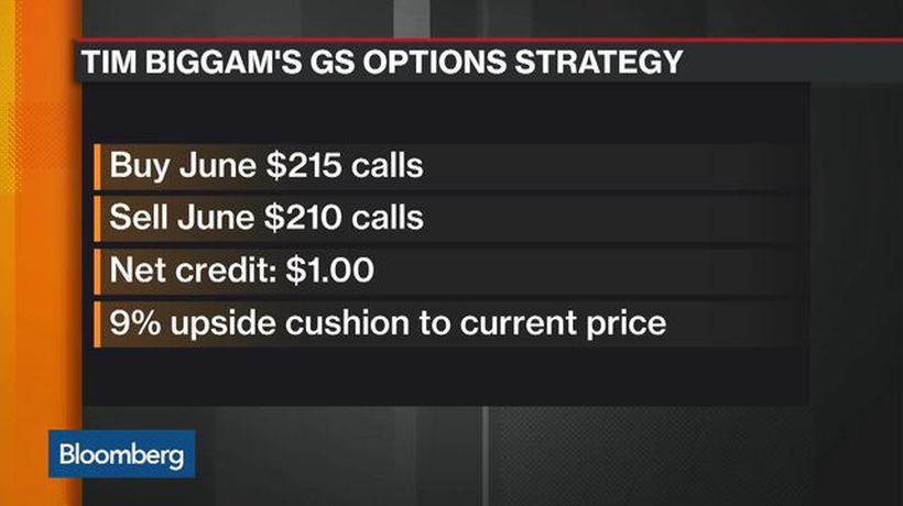 How Delta Derivatives' Biggam Is Playing Goldman Sachs
