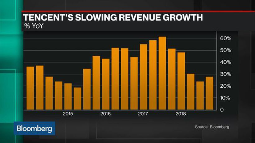 Bloomberg Technology - Why Tencent's 4th-Qtr Profit Slumped the Most in a Decade
