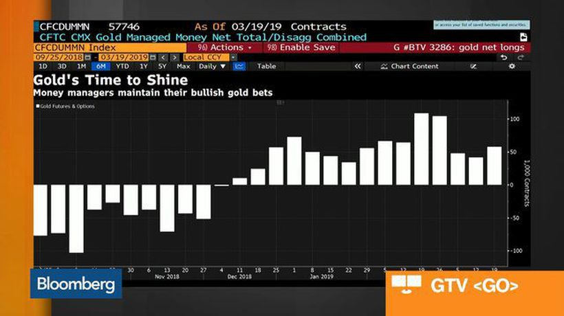 Bloomberg Market Wrap 3/22: Bank Stocks and Gold