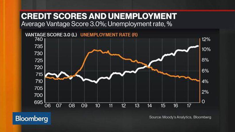 Bloomberg Markets: European Close - How Inflated Credit Scores Are Leaving Investors in the Dark