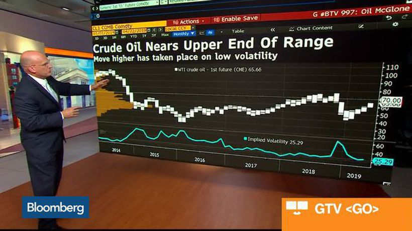 Why the Bias in Oil Prices Is Down From Here