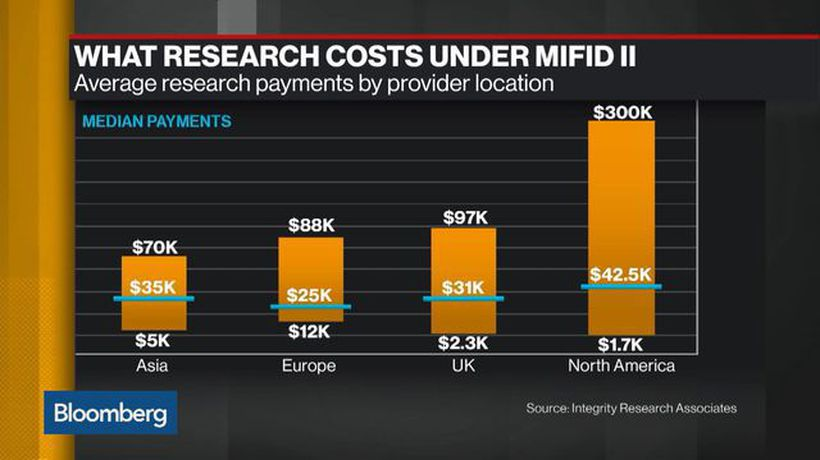 Bloomberg Daybreak: Americas - What Research Costs Under MiFID II
