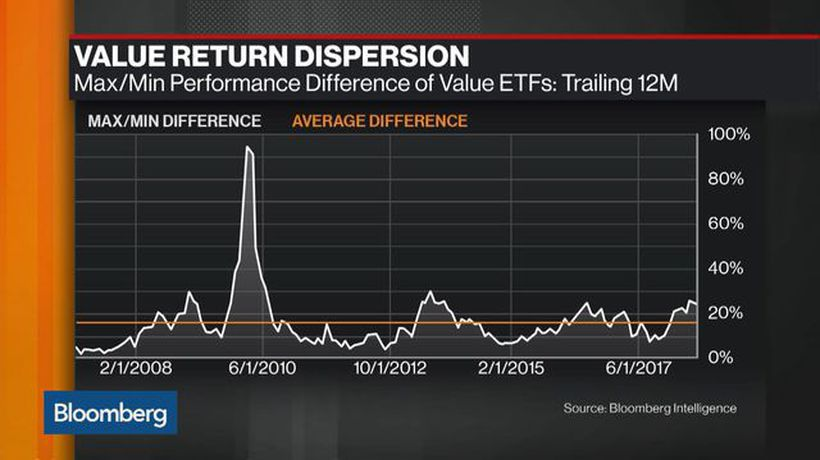Factor Funds: Looking for Bright Spots in Value Stocks