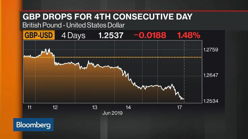 Bloomberg Market Wrap 6/17: S&P 500 Bearish Pattern, British Pound