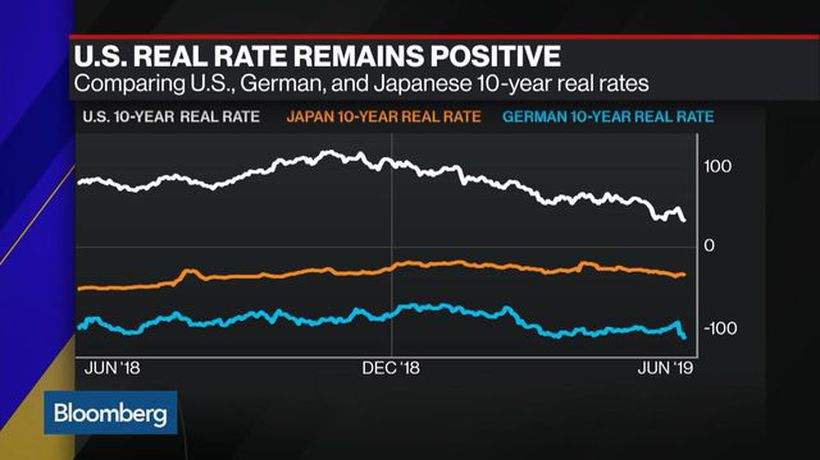 Are U.S. Real Yields Headed to Zero?