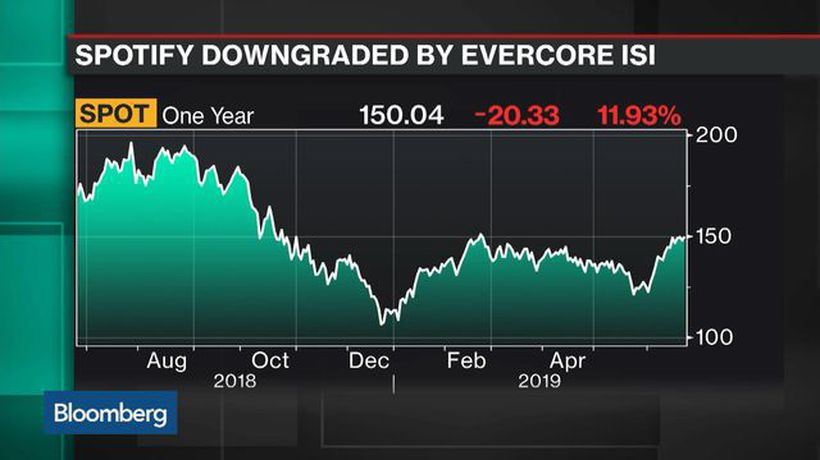 Why Evercore ISI Analyst Rippey Downgraded Spotify