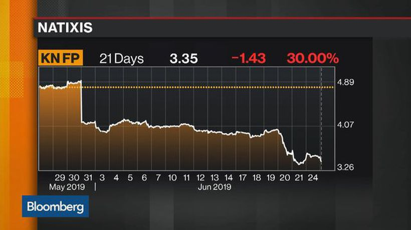 Natixis Falls on More H2O Fund Outflows