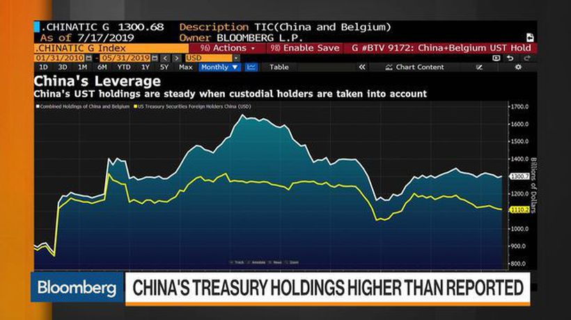 China's Treasury Holdings Are Higher Than Reported