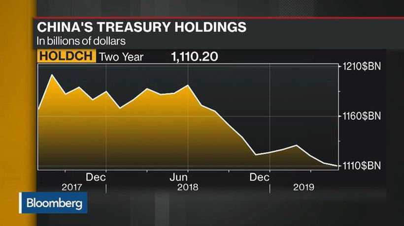 China's Treasuries Holdings Slip to Lowest in Two Years