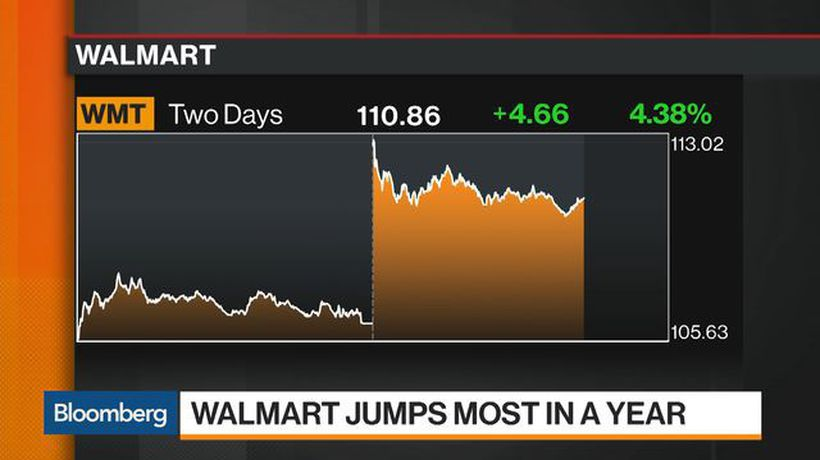 Walmart Jumps Most in a Year on Strong 2Q Sales