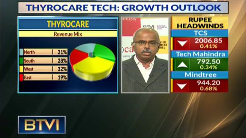 Thyrocare Tech Growth Outlook