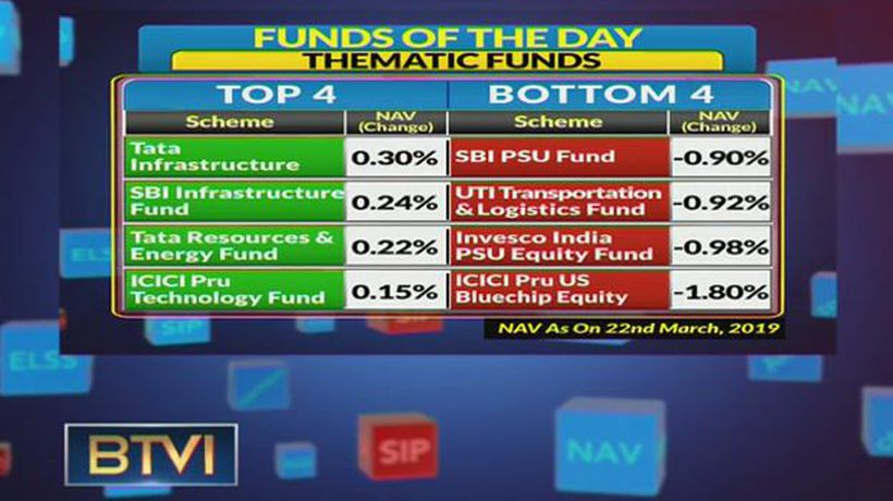 Build A Good Mutual Fund Portfolio With Expert's Guidance