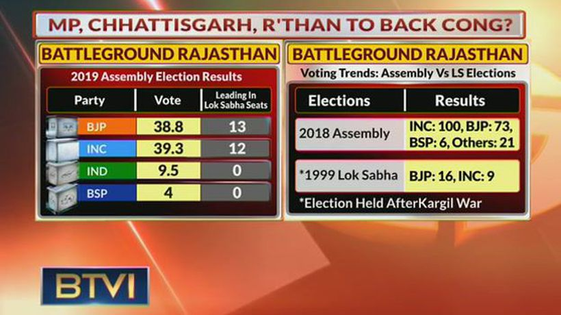 Important factors that may influence Rajasthan elections