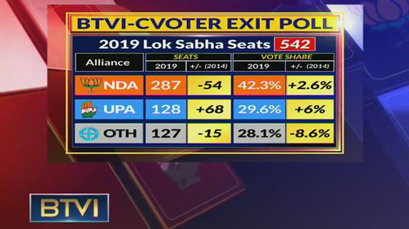 Experts' view on BTVI-CVoter Exit Poll prediction that NDA will get simple majority