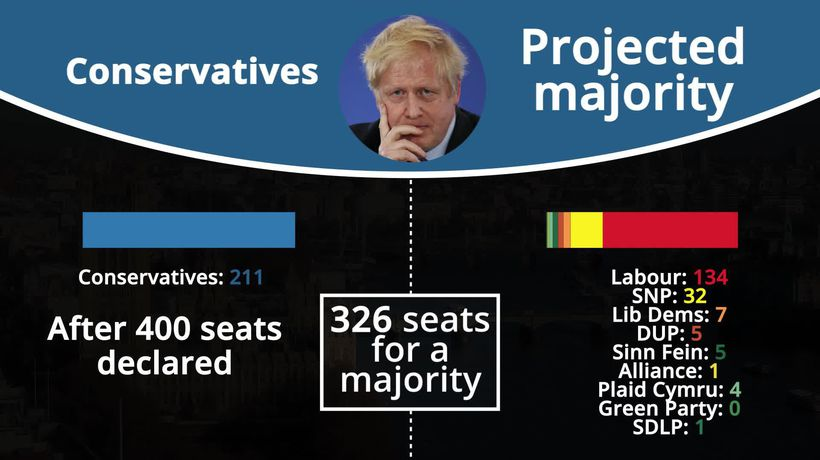 2019 General Election: Results after 400 seats declared