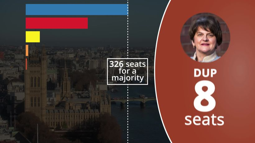 General Election results after 600 seats declared: Tories secure majority