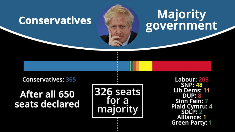 2019 General Election: The final results