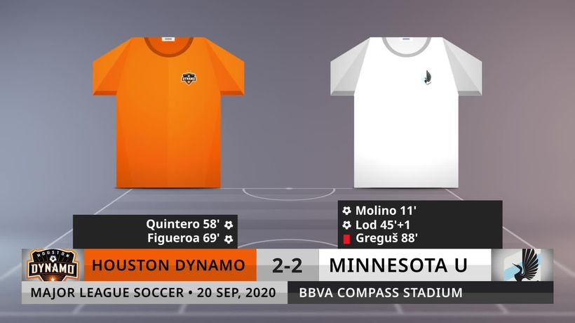 Match Review: Houston Dynamo vs Minnesota U on 20/9/2020
