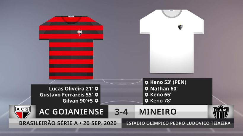 Match Review: AC Goianiense vs Mineiro on 20/9/2020