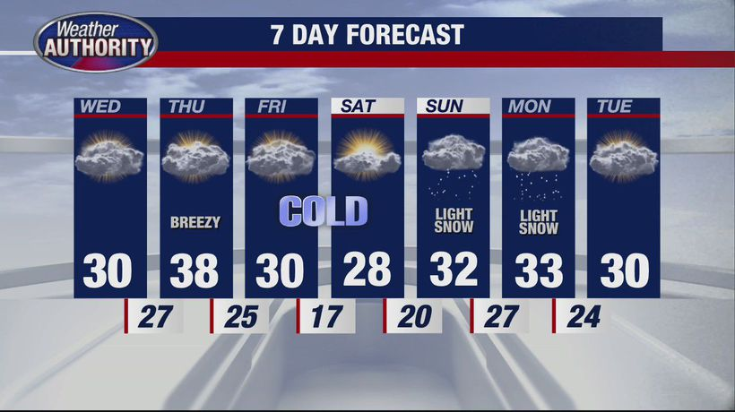 Chilly and colder for Wednesday