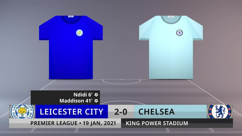 Match Review: Leicester City vs Chelsea on 19/1/2021