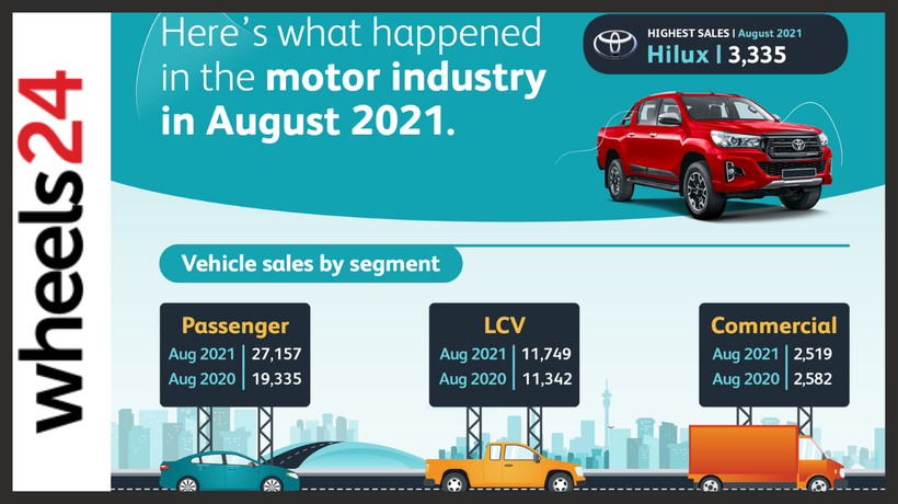 SA car sales | More than 41 000 sold in August 2021
