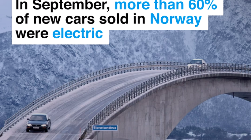In September, more than 60% of new cars sold in Norway were electric