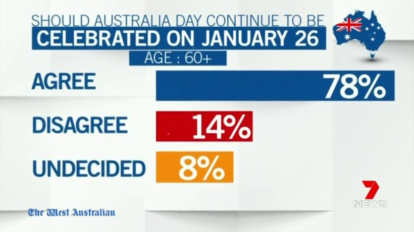 West Australians divided on holding Australia Day on January 26