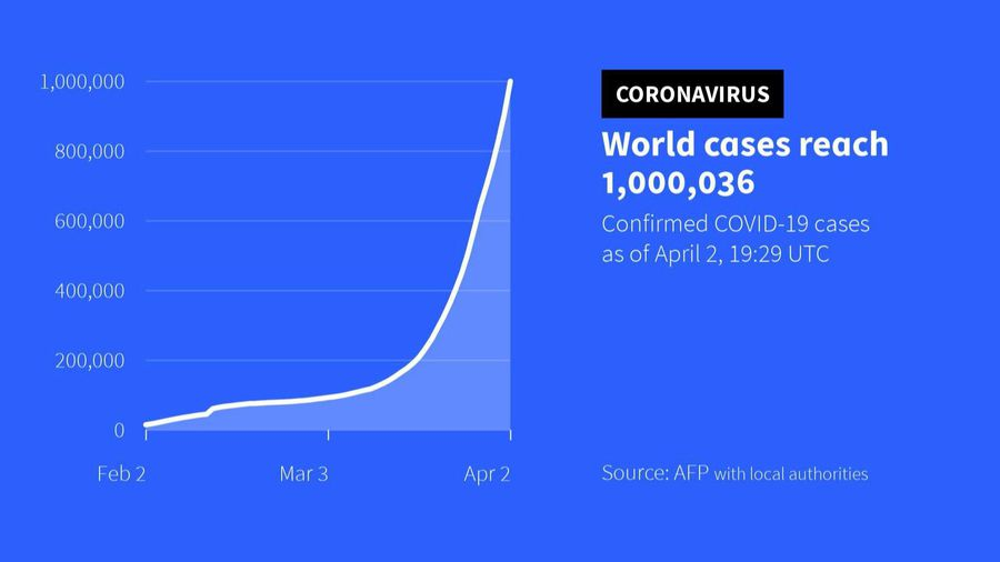 Coronavirus cases top 1 million worldwide: AFP tally