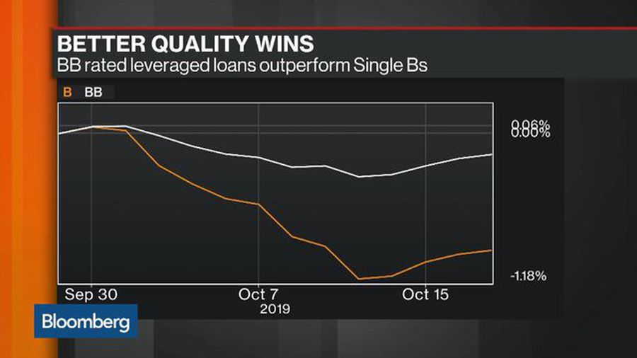 Angsty Leveraged Loan Buyers May Be Harbinger of More Pain to Come in Credit Markets