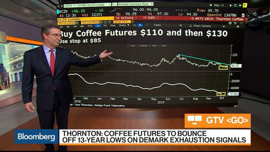 Coffee Futures Poised to Bounce Off 13-Year Lows, Hegde Fund Telemetry CEO Says
